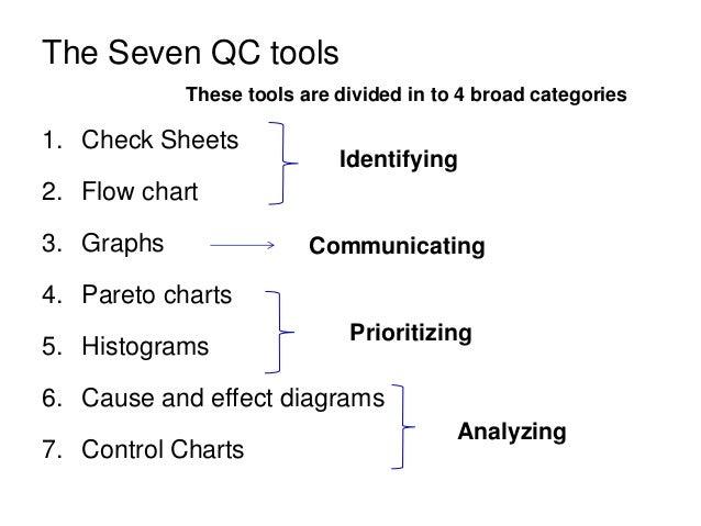 5S Visual Control 7QC tools