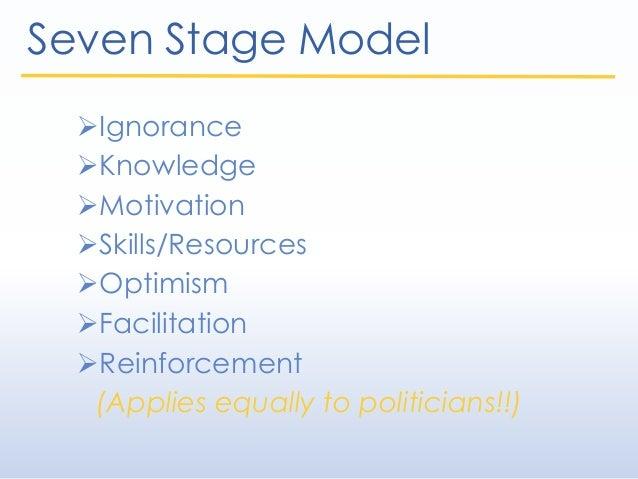 Seven Stage Model Ignorance Knowledge Motivation Skills/Resources Optimism Facilitation Reinforcement (Applies equa...