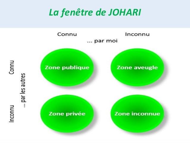 La communication et ses enjeux for Fenetre johari