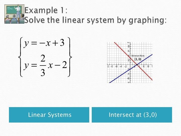 <ul><li>Linear Systems </li></ul><ul><li>Intersect at (3,0) </li></ul>