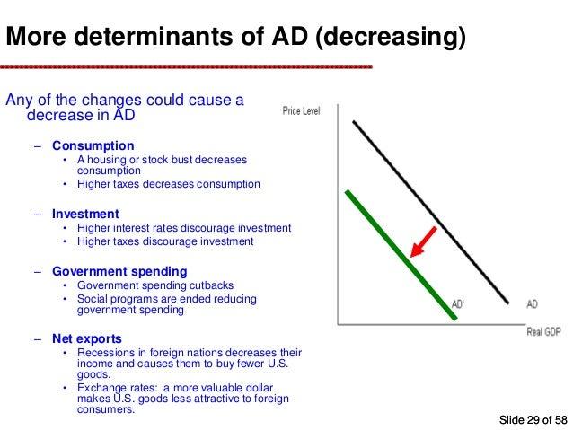 Garden Determinants Of Aggregate Supply micro, mini, and