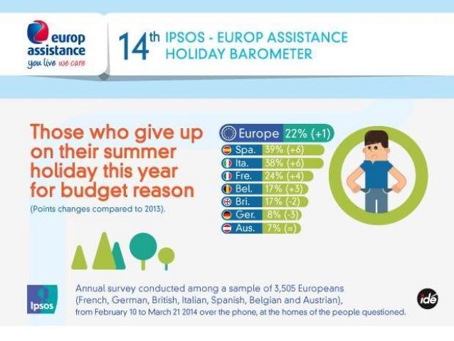 2014 Ipsos-Europ Assistance holiday barometer_Infographic4