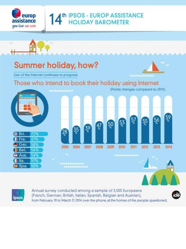 2014 Ipsos-Europ Assistance holiday barometer_Infographic5