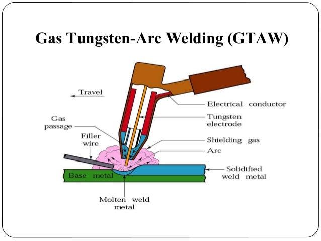 tungsten arc welding diagram   28 wiring diagram images