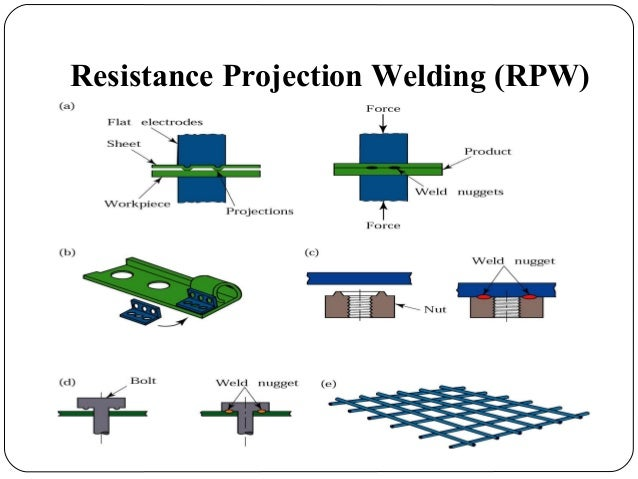 projection welding Projection welding differs from spot welding in that one or more projections are  attached to one of the two workpieces that are to be joined the projection forms .