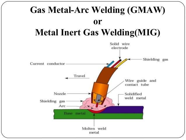 Populer 38+ GMAW Gas Metal Arc Welding