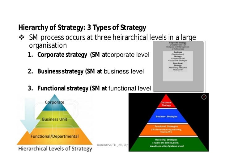 corporate level strategy toyota The three levels of business strategy strategies can be formulated on three different levels: corporate level, business unit level, and.