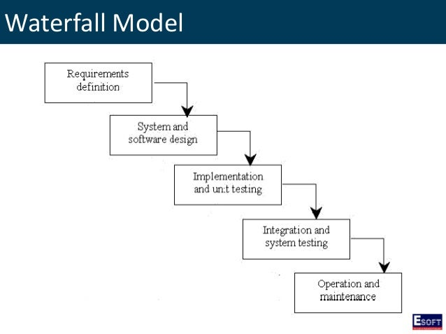 Dise introduction to software engineering for Waterfall model is not suitable for