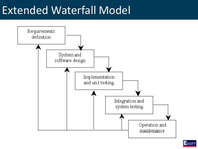 Dise introduction to software engineering for When to use waterfall model