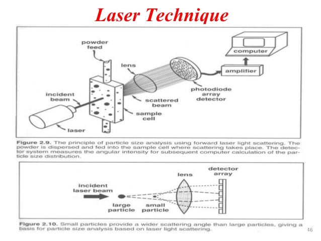 Powder metallurgy module iii laser technique 46 fandeluxe Gallery