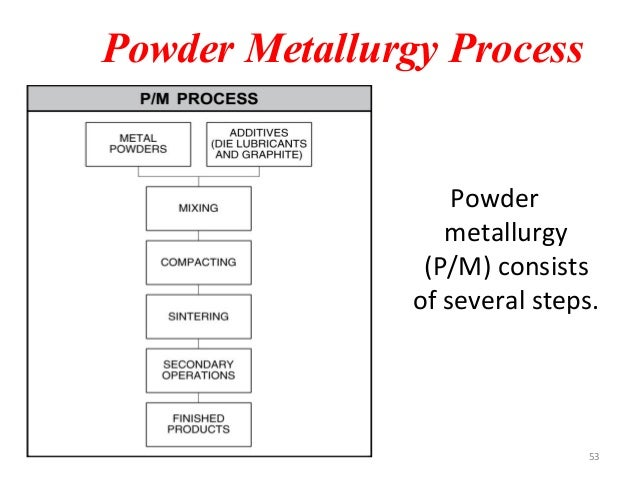 Powder metallurgy module iii functional properties 52 53 powder metallurgy fandeluxe Gallery