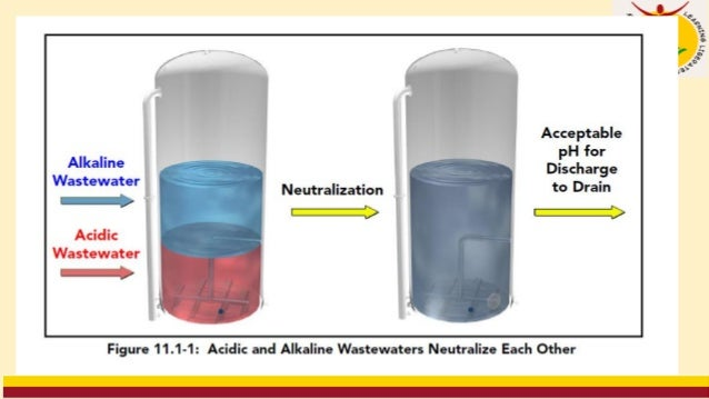 Online Lecture - 14 Industrial Wastewater Treatment and management Wastewater Treatments Module-III 82