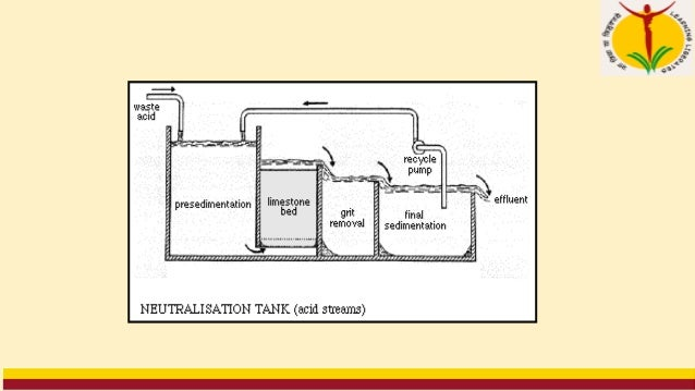 Assignment 5 Module III Q1. Differentiate between sewage and Industrial wastewater. Q2. Discuss control of industrial poll...