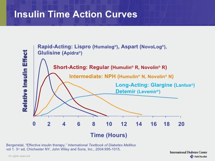 humulin and novolin interchangeable weight