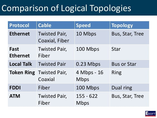 What type of cable has the fastest data transfer speed?