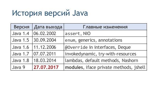 Java 9 модули Slide 2