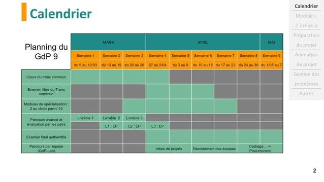 Calendrier Calendrier Modules : 2 à réussir Préparation du projet Animation de projet Gestion des problèmes Autres 2