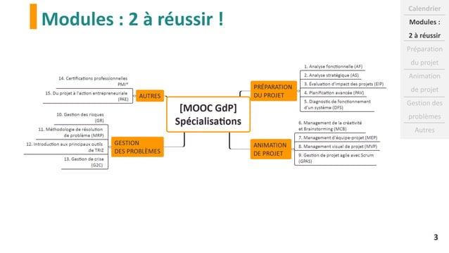 Modules : 2 à réussir ! Calendrier Modules : 2 à réussir Préparation du projet Animation de projet Gestion des problèmes A...