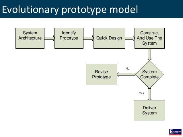 Ditec software engineering evolutionary prototype model ccuart Gallery