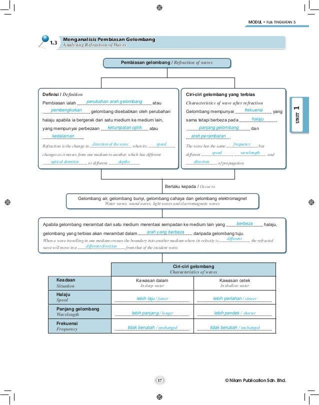 Modul f5 edisi guru fizik