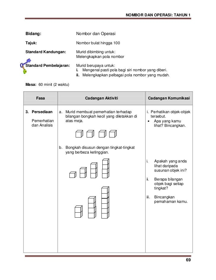 Modul KSSR Matematik Tahun 1 (Versi B.Malaysia)
