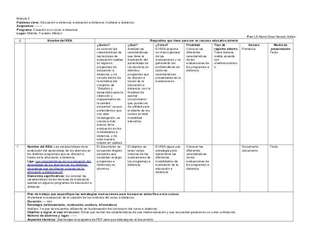 Módulo 2Palabras clave: Educación a distancia, evaluación a distancia, modelos a distancia.Asignatura: -------Programa: Cr...