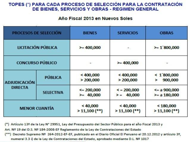COLEGIO DE INGENIEROS DEL PERÚ CONSEJO DEPARTAMENTAL DE ANCASH - CHIMBOTE SUPERVISOR DE OBRAS