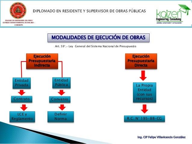 COLEGIO DE INGENIEROS DEL PERÚ CONSEJO DEPARTAMENTAL DE ANCASH - CHIMBOTE Ing. CIP Felipe Villavicencio González MODALIDAD...