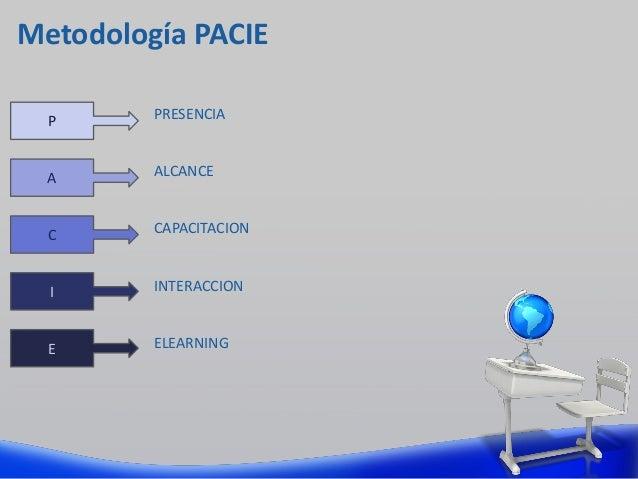 Metodología PACIE PRESENCIA ALCANCE INTERACCION ELEARNING P A E C I CAPACITACION