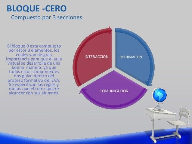 INFORMACION COMUNICACION INTERACCION El bloque 0 esta compuesto por estos 3 elementos, los cuales son de gran importancia ...