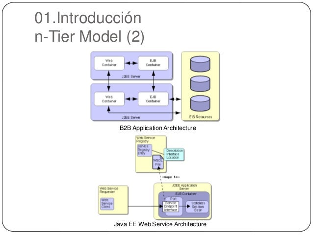 Modulo 1 java ee platform for N tier architecture in java