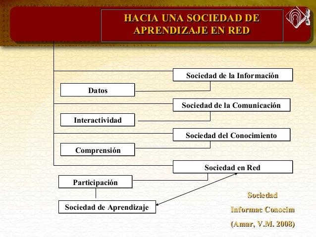 SociedadSociedad Informac ConocimInformac Conocim (Amar, V.M. 2008)(Amar, V.M. 2008) HACIA UNA SOCIEDAD DEHACIA UNA SOCIED...