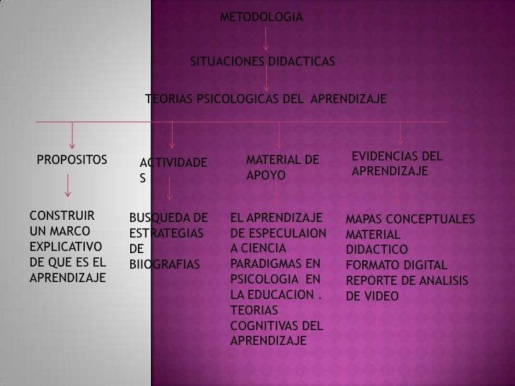 METODOLOGIA                       SITUACIONES DIDACTICAS                 TEORIAS PSICOLOGICAS DEL APRENDIZAJE PROPOSITOS  ...