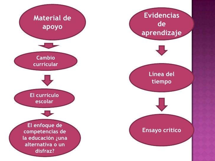 Material de      Evidencias      apoyo              de                    aprendizaje     Cambio    curricular            ...