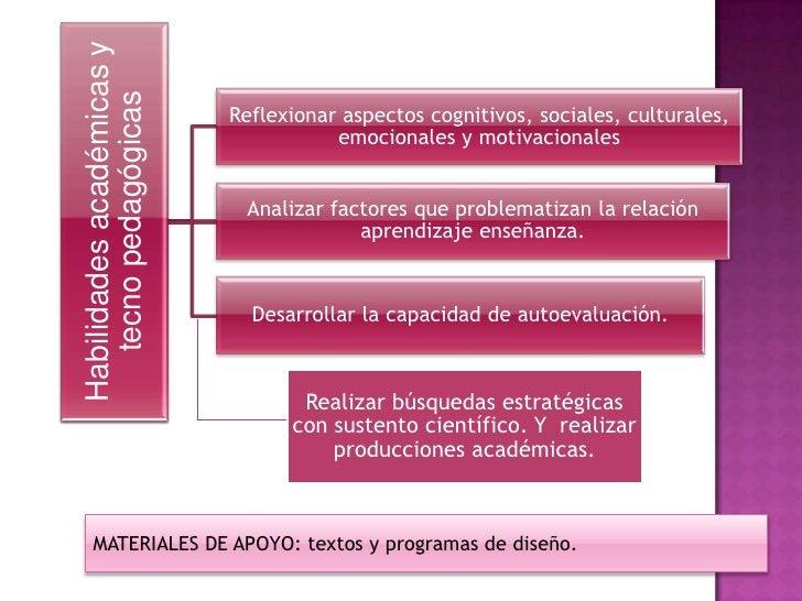 Habilidades académicas y   tecno pedagógicas                           Reflexionar aspectos cognitivos, sociales, cultural...