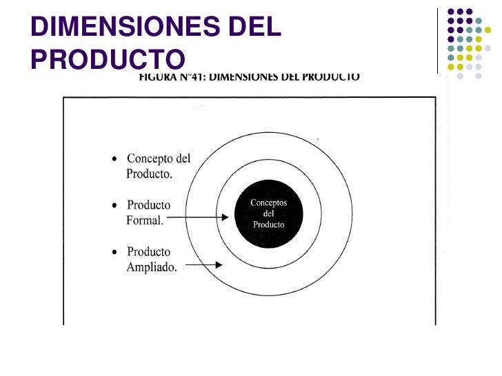 DIMENSIONES DELPRODUCTO CONCEPTO DE PRODUCTO  ... 279f86fdced