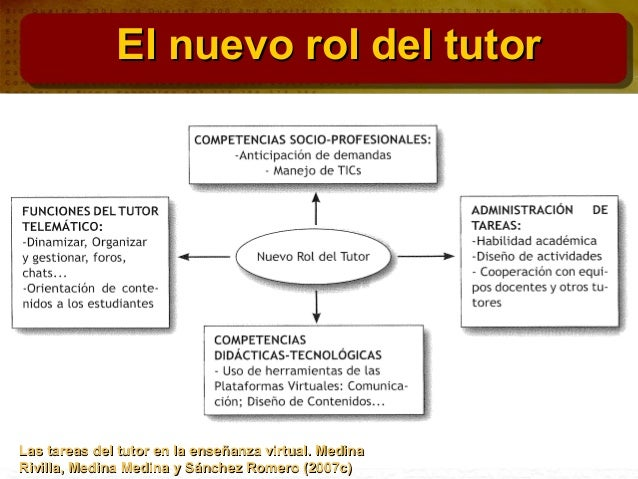 Modulo 3. El tutor y la familia en la eduación Slide 3