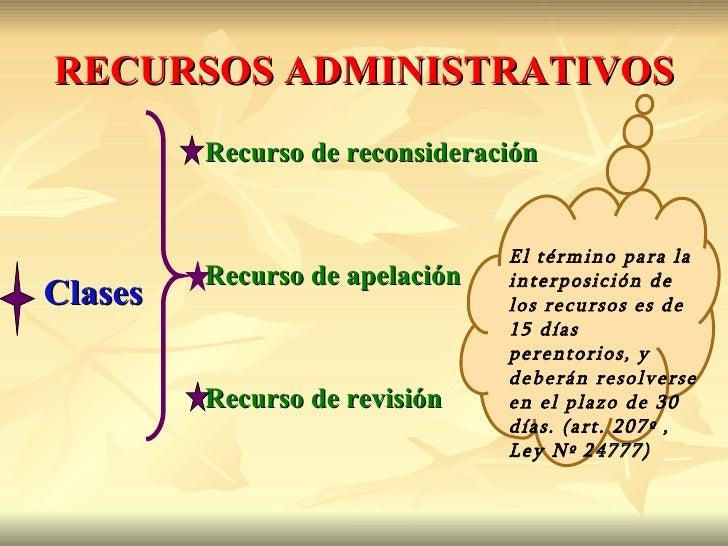 RECURSOS ADMINISTRATIVOS         Recurso de reconsideración                                El término para la         Recu...