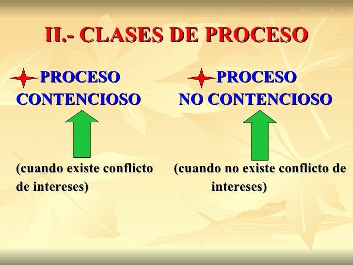 II.- CLASES DE PROCESO  PROCESO                      PROCESOCONTENCIOSO                NO CONTENCIOSO(cuando existe confli...