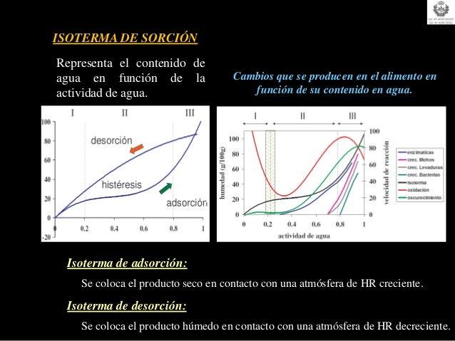 ISOTERMA DE SORCIÓNRepresenta el contenido deagua en función de la               Cambios que se producen en el alimento en...