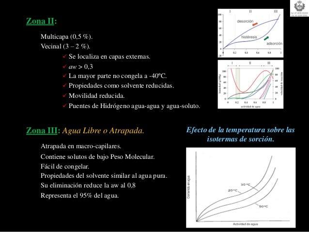 Zona II:   Multicapa (0,5 %).   Vecinal (3 – 2 %).            Se localiza en capas externas.            aw > 0,3        ...