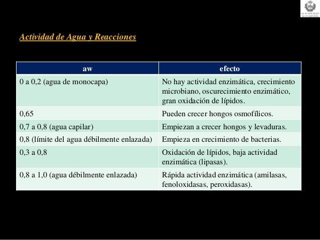 Actividad de Agua y Reacciones                    aw                                        efecto0 a 0,2 (agua de monocap...