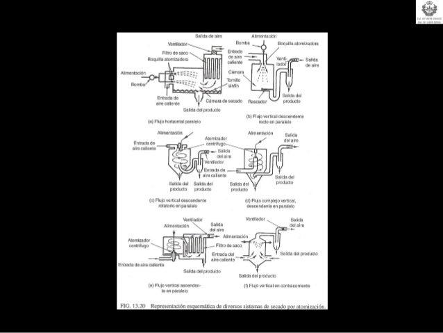 OTROS PROCEDIMIENTOS DE CONSERVACIÓN    LIOFILIZACIÓN:       Desecación del producto mediante el vacío.                   ...