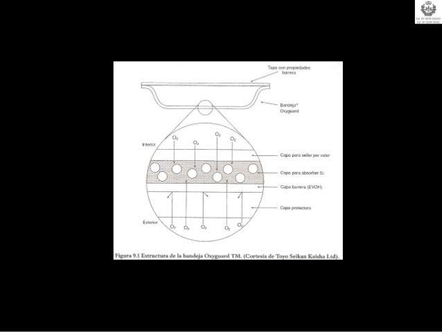 Estimación de Vida útil de productos envasados en AM. Envasado en Atmósfera Controlada:     Se suele utilizar para definir...