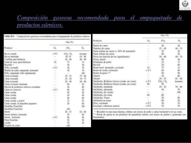 CONCEPTOS PREVIOS1.- Cinética de destrucción de microorganismos.  1.1 Influencia del tiempo de tratamiento a Tª constante....