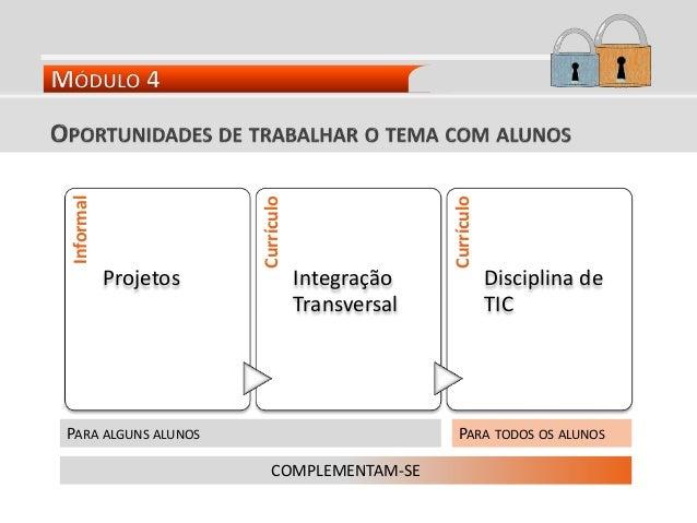 Informal Projetos Currículo Integração Transversal Currículo Disciplina de TIC PARA ALGUNS ALUNOS PARA TODOS OS ALUNOS COM...