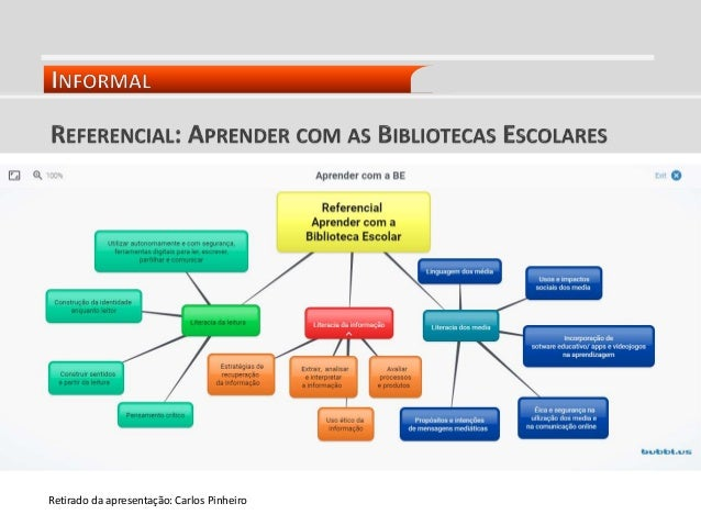 Retirado da apresentação: Carlos Pinheiro
