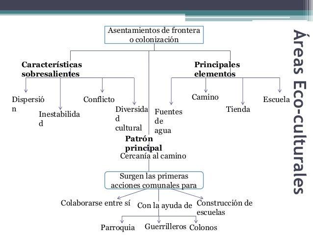 Asentamientos de frontera  o colonización  Características  sobresalientes  Principales  elementos  Dispersió  n  Inestabi...