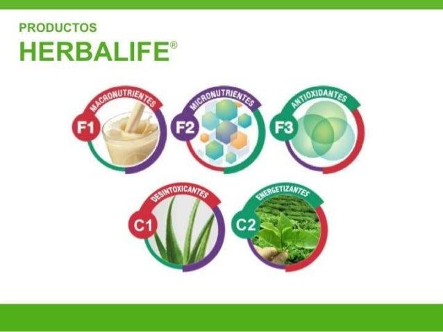 Entrenamiento Módulo de Producto Herbalife  Slide 3