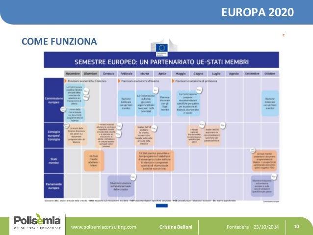 EUROPA 2020  COME FUNZIONA  Pontedera www.polisemiaconsulting.com Cristina Belloni 23/10/2014 10